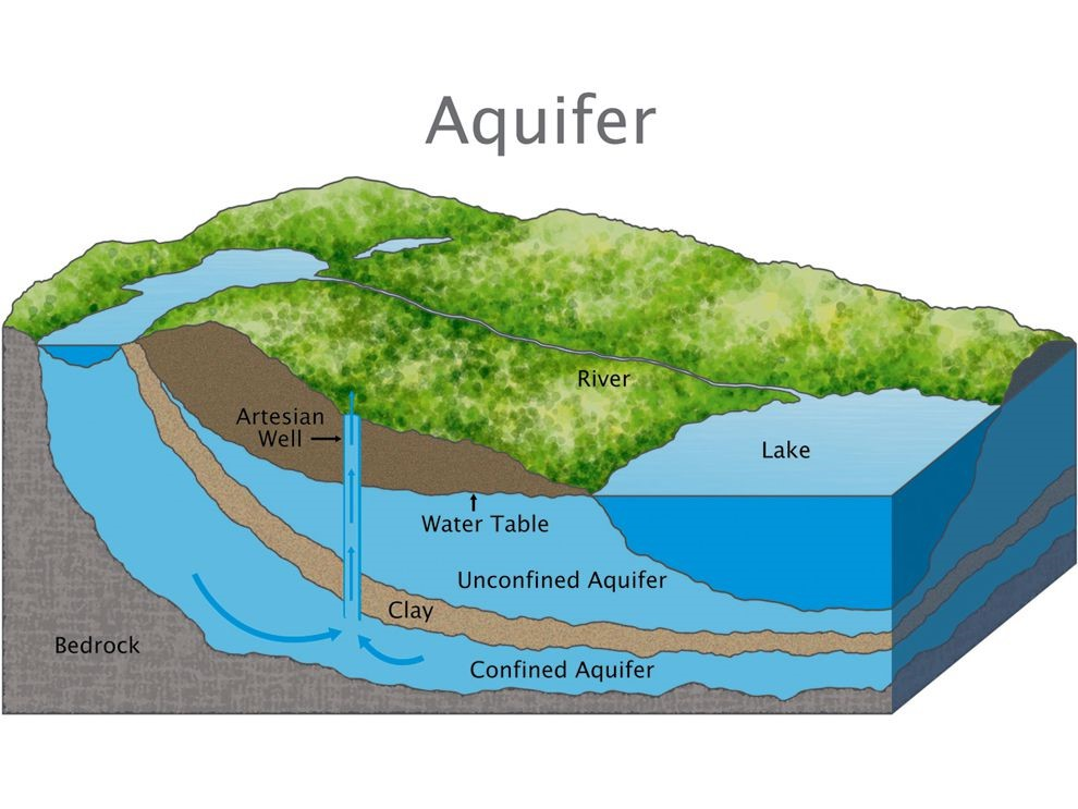 drinking Water on Whidbey, Aquifer, Water, Fresh Water, Where we get our Water, Whidbey island, Windermere real estate whidbey island