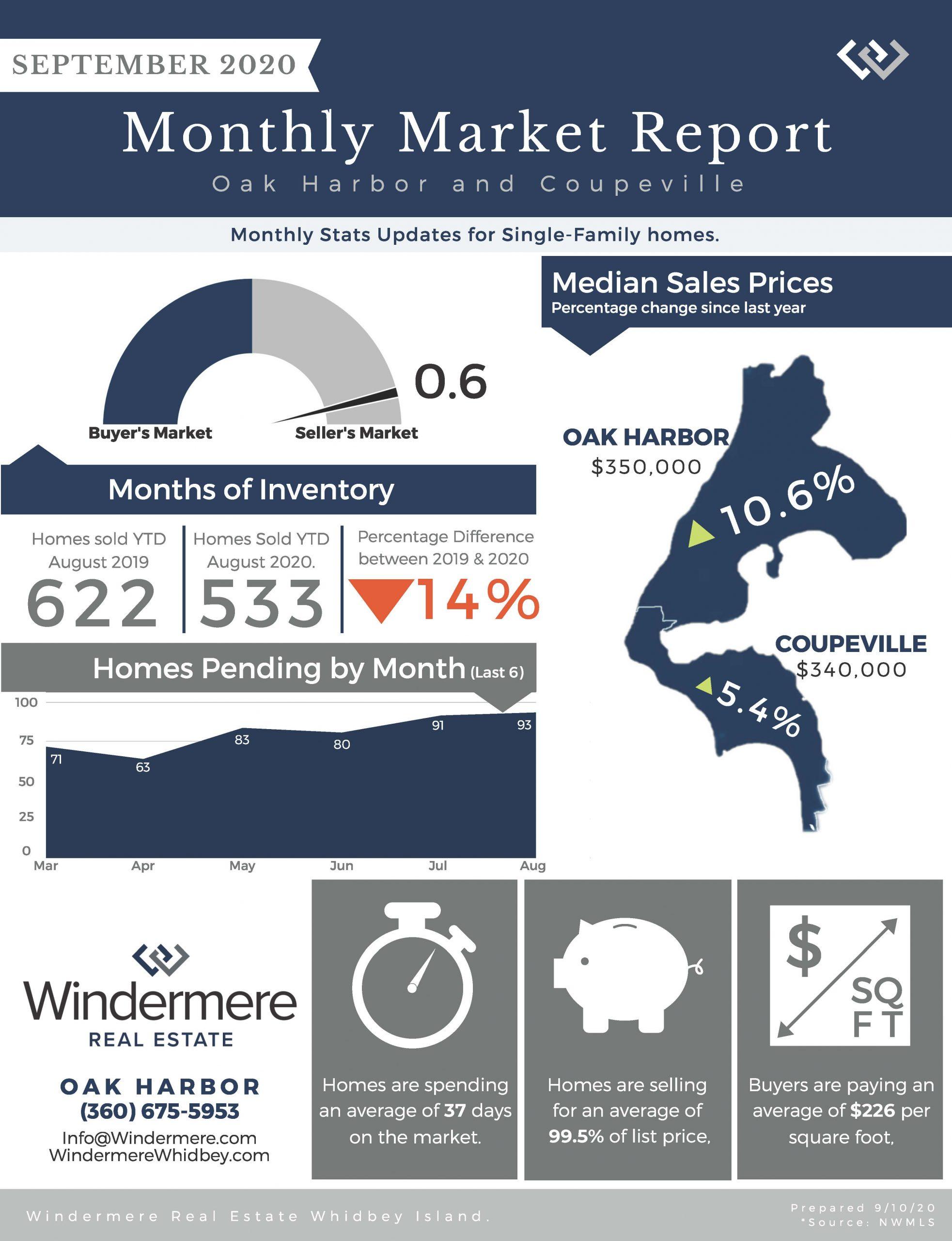 Windermere, Real estate, Stats, Homes Sold, Oak Harbor, Coupeville