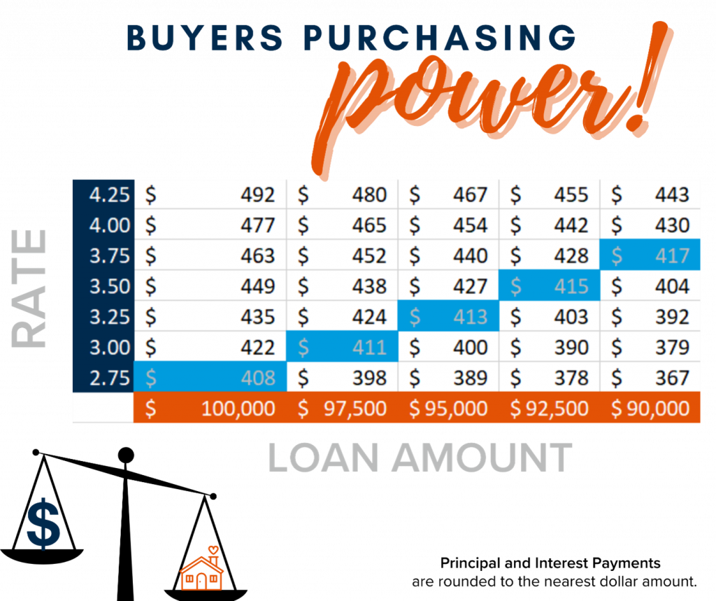 Buyers Power, Interest Rates, First time Home Buyer, Renter, Set Yourself up for Success by Doing These 7 Things When Buying Your First Home